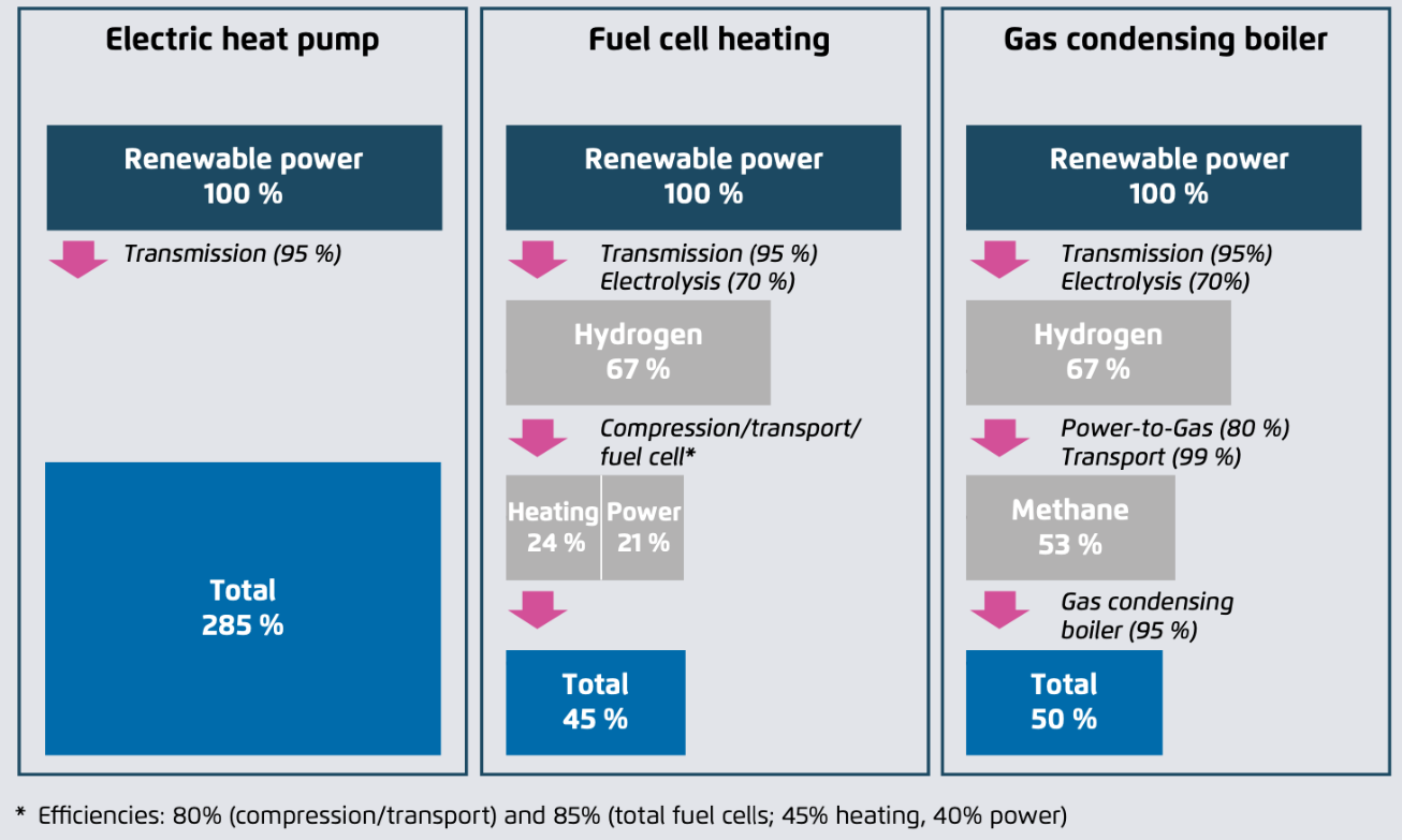 Figure 1: Individual and overall efficiencies for different heating systems starting from renewable electricity (Source: Agora Energiewende: The future cost of electricity based synthetic fuels.)